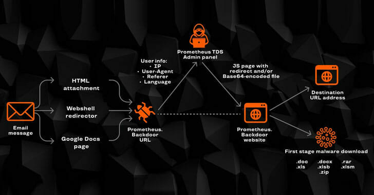 A Wide Range of Cyber Attacks Leveraging Prometheus TDS Malware